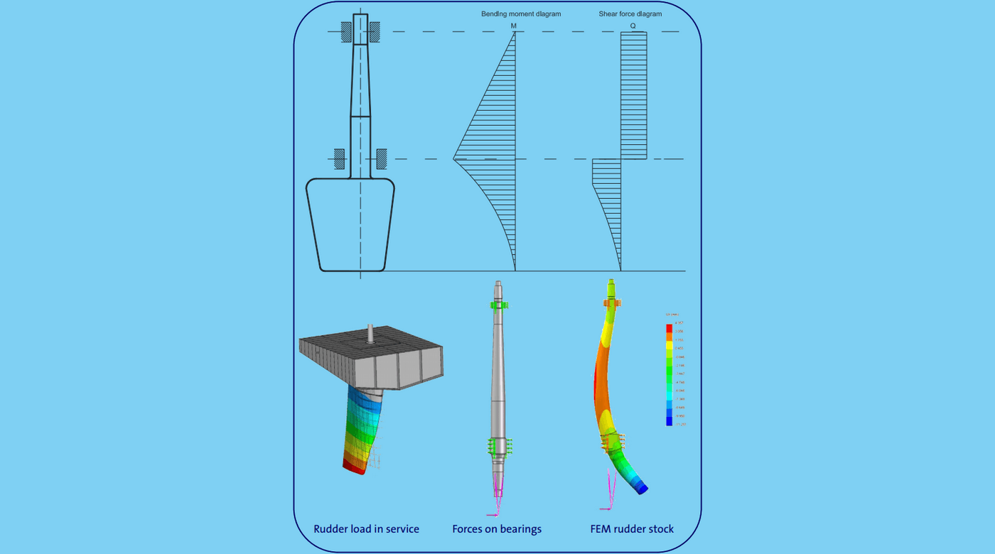 The rudder force generated for specific angles is not measured or displayed by  any of the ship's navigation systems. In order to optimise manoeuvrability when TM  steering manually or automatically, BOSS is able to calculate the rudder forces by  measuring the bending of the rudder stock.